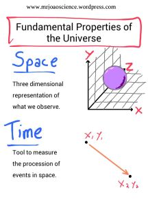 Fundamental Properties of the Universe_01
