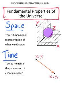 Fundamental Properties of the Universe_01